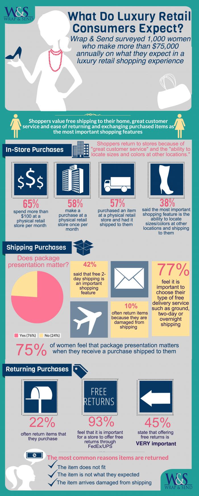 Wrap & Send Luxury Retail Survey v7 and final