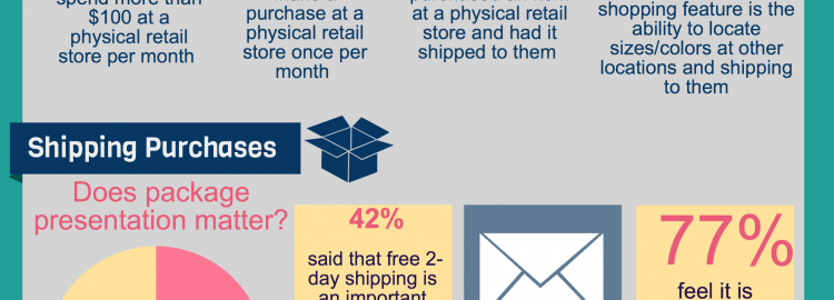 Wrap & Send Study Reveals that Luxury Retail Shoppers Expect Package Presentation, Free Shipping and Free Returns